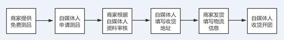 智蜂测品流程手册